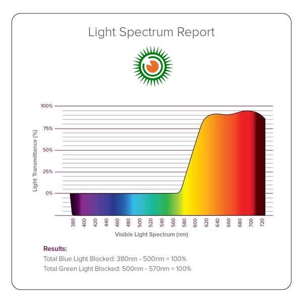 spektrum - vörös lencse
