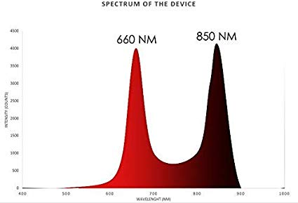 Vörös & Infravörös Fényterápia 660nm:850nm