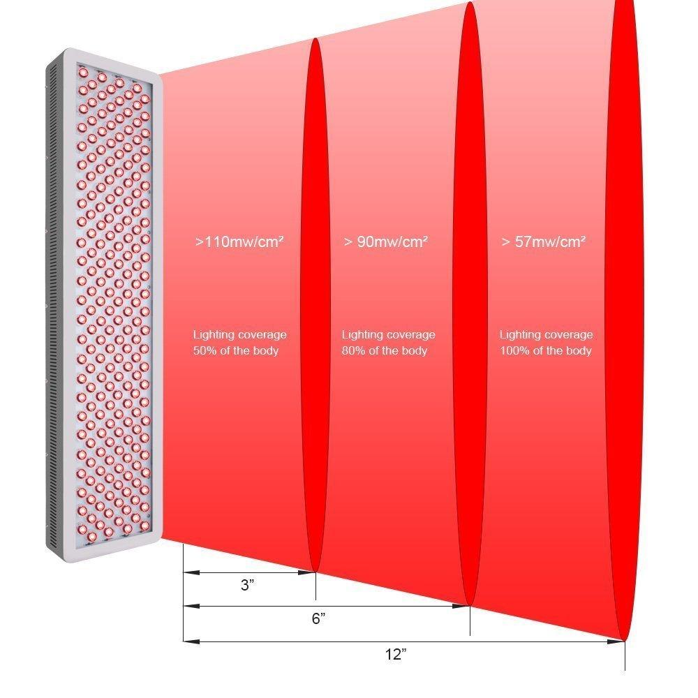Vörös és infravörös fény 12 lenyűgöző hatása a testünkre!