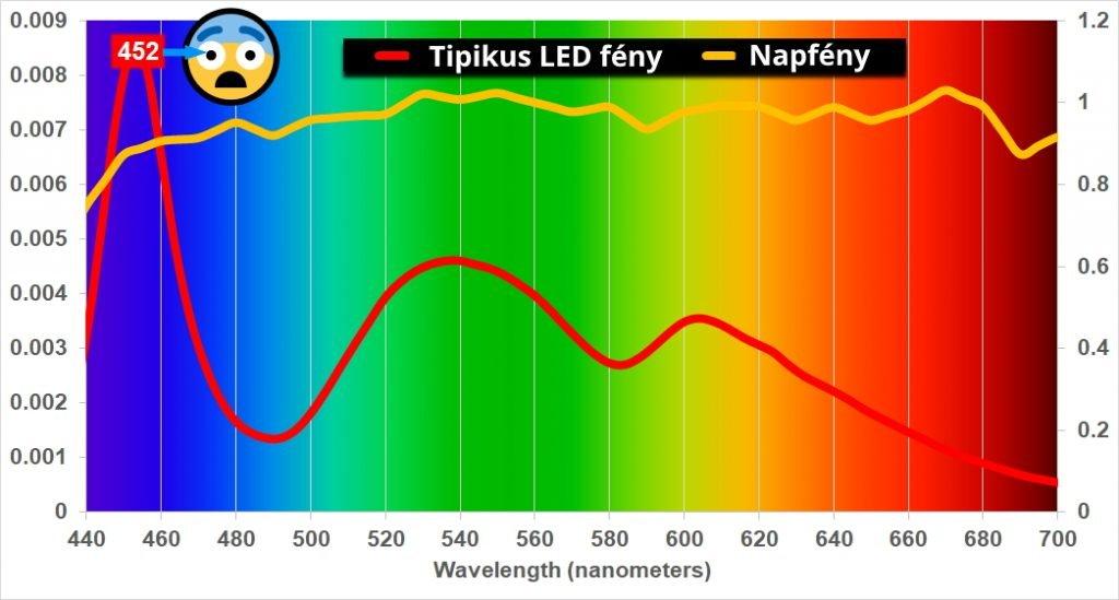 A LED fény káros hatásai