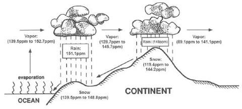 deutérium szint